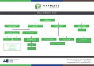 Pakawaste Organisational Chart 2020 V2-1