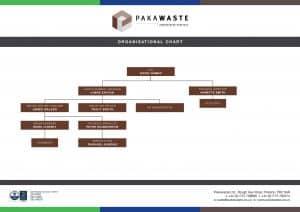 Pakawaste Organisational Chart 2020 V2-2
