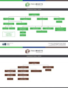 Pakawaste Organisational Chart 2020 V2-3