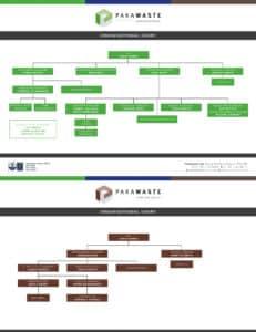 Pakawaste Organisational Chart 2020 - web