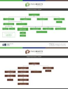Organisational Chart Jan 21