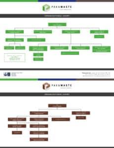 Pakawaste Organisational Chart Nov 2020