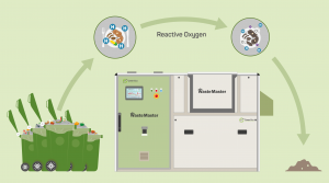 Re-purpose your Food Waste