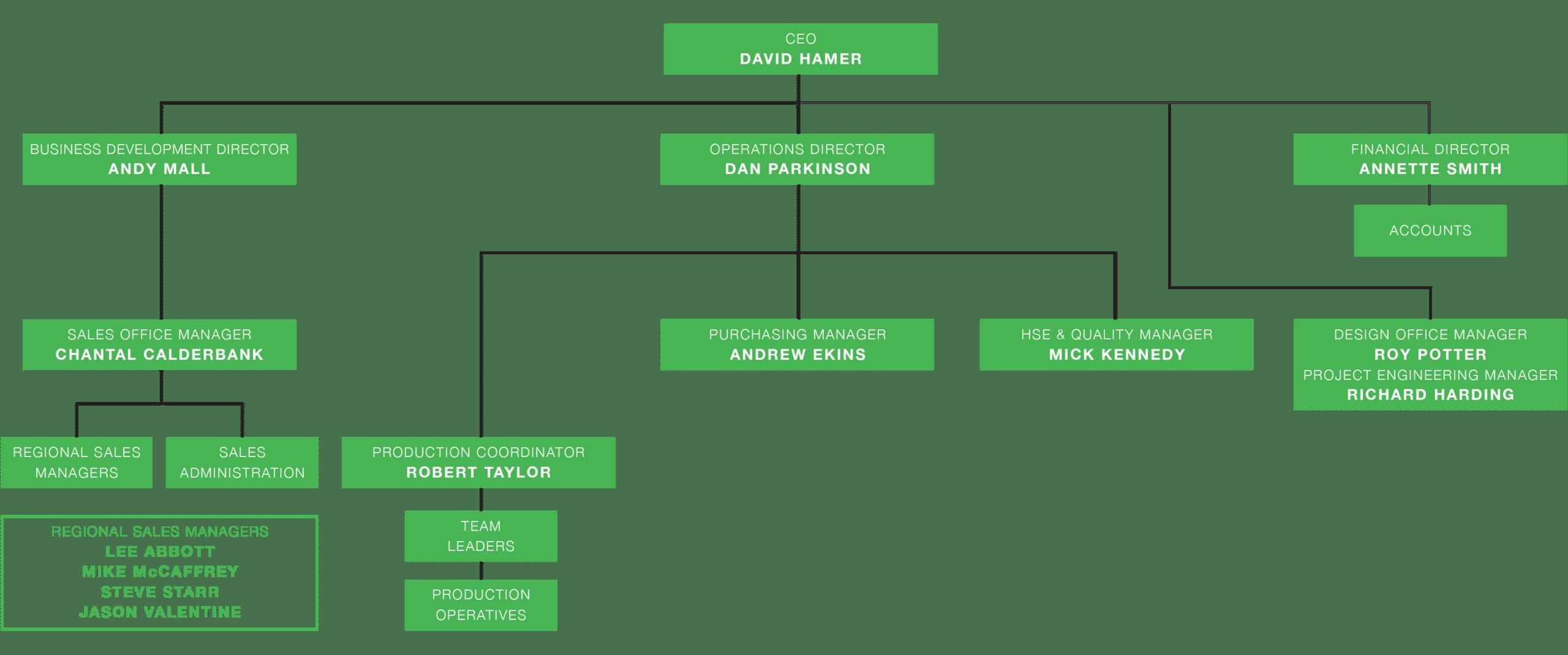 Pakawaste Organisational Chart